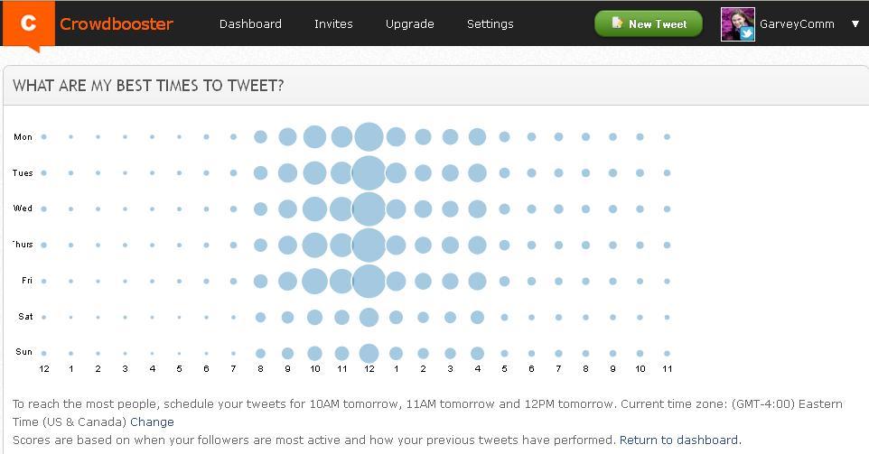 Crowdbooster Screen Shot-Best Times to Tweet