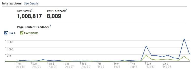 Facebook Insight: Facebook Fan Interaction